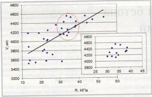 Определение прочности бетона неразрушающими методами контроля